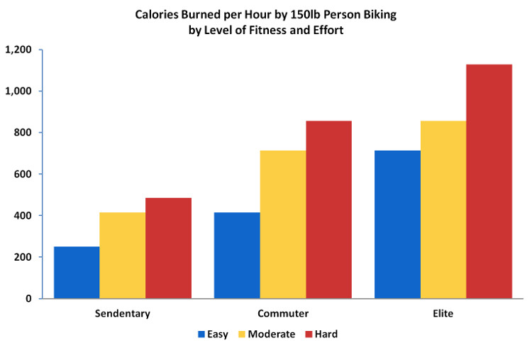 calories-burned-biking-per-fitnes-level