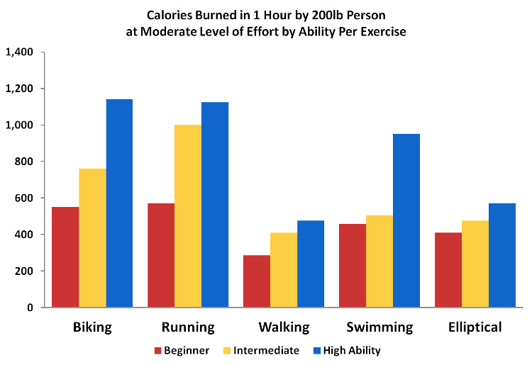 calories-burned-biking-vs-running-walking-swimming-elliptical