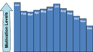 weight loss motivation by month